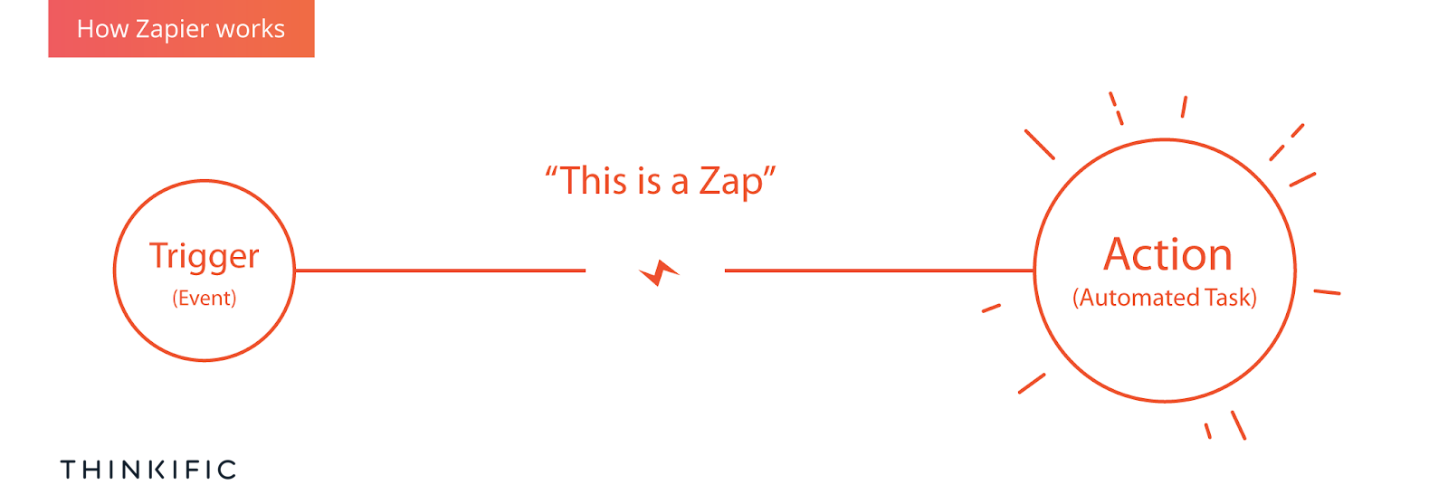 How_zapier_works.png